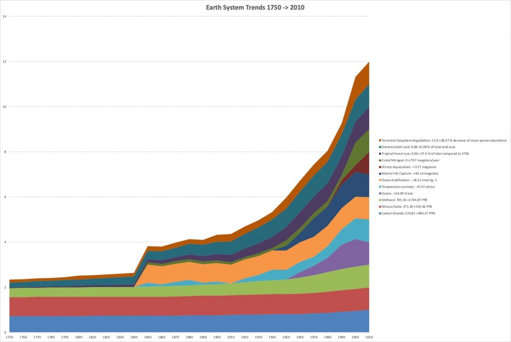 Earth System Trends of the Great Acceleration of the Anthropocene from 1750 to 2010